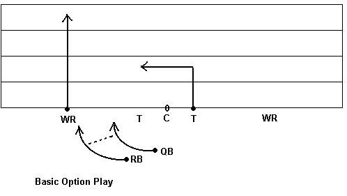 The Best Free Flag Football Plays And Playbooks For 4 Man 5 Man 7